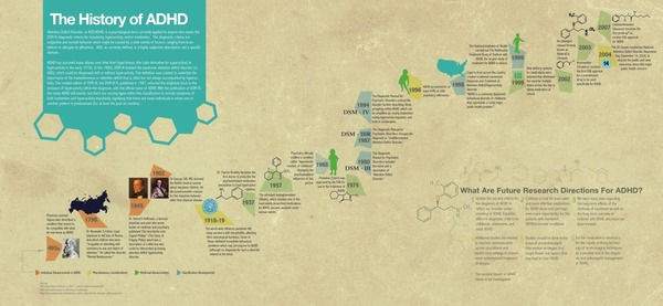 The history of ADHD graphic, infographic, ADHD